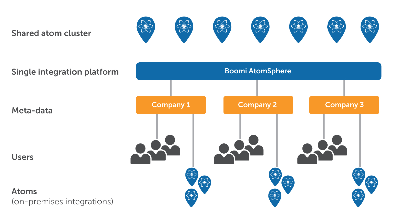 Multi Tenant Platform Application Integration Technology