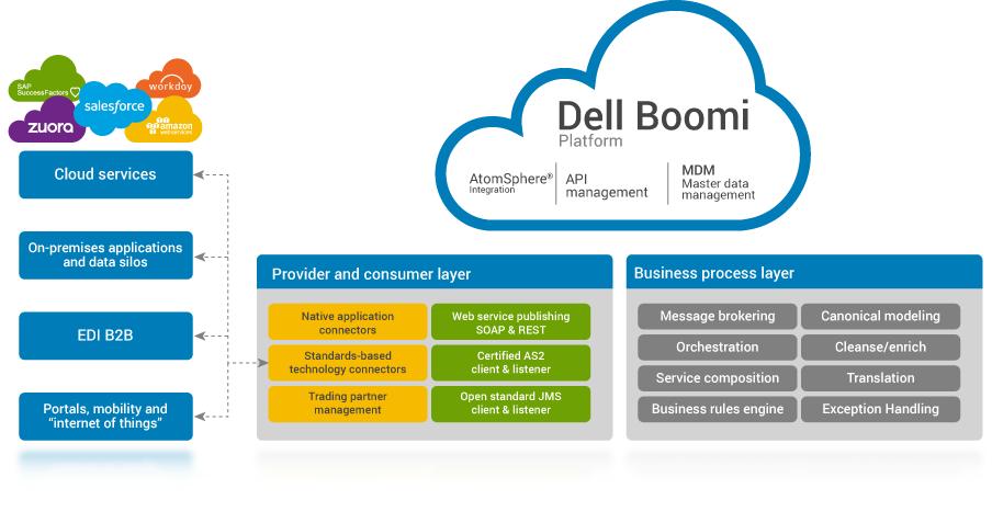 Enterprise EDI - SaaS Application & Data Integration | Dell