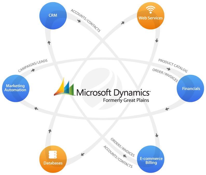 Microsoft Dynamics Gp Integration Dell Boomi