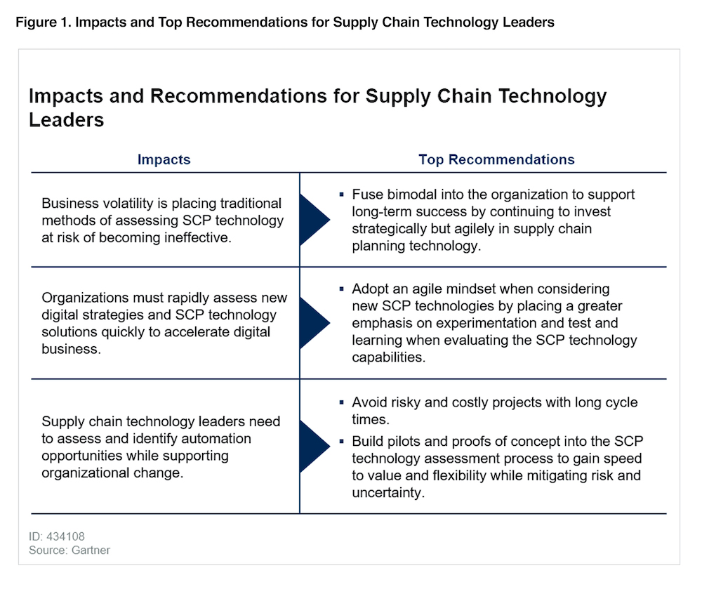 Gartner Supply Chain Assessment Preview