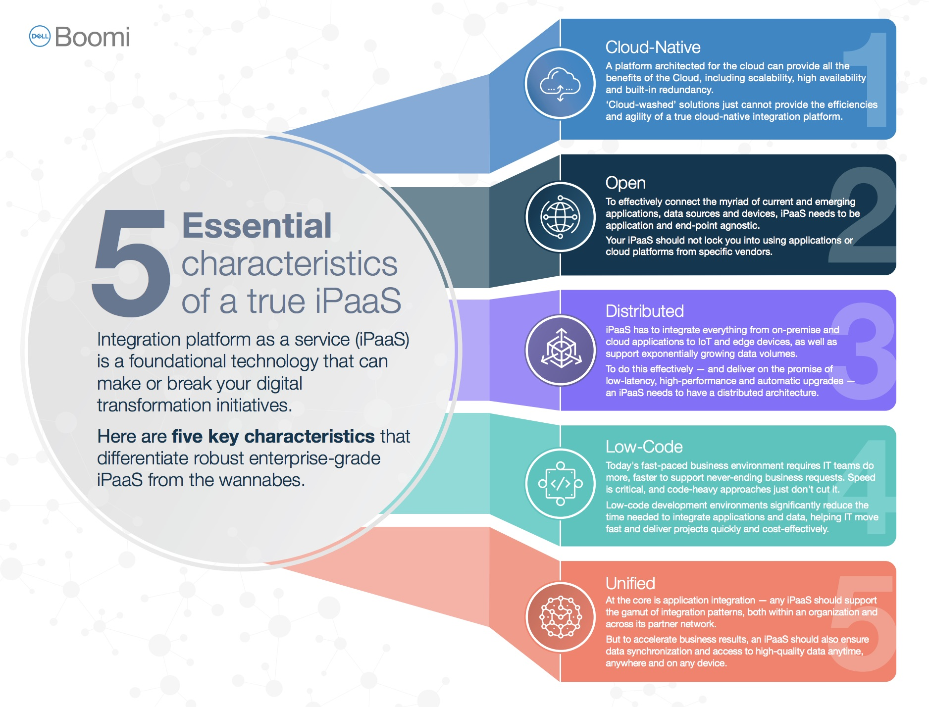 "Dell Boomi Infographic: ""5 Characteristics of a True iPaaS"""