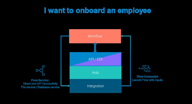 Dell Boomi Schematic: low-code onboarding workflow