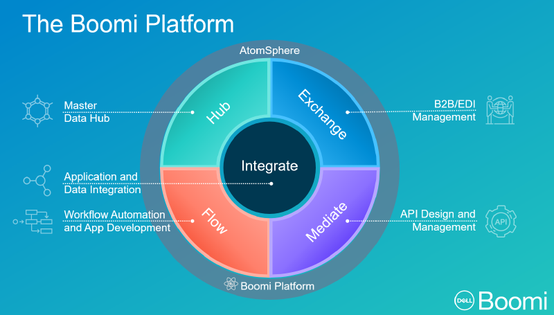 "Dell Boomi Schematic: Pictogram of the core ""Elements"" of the Boomi platform."