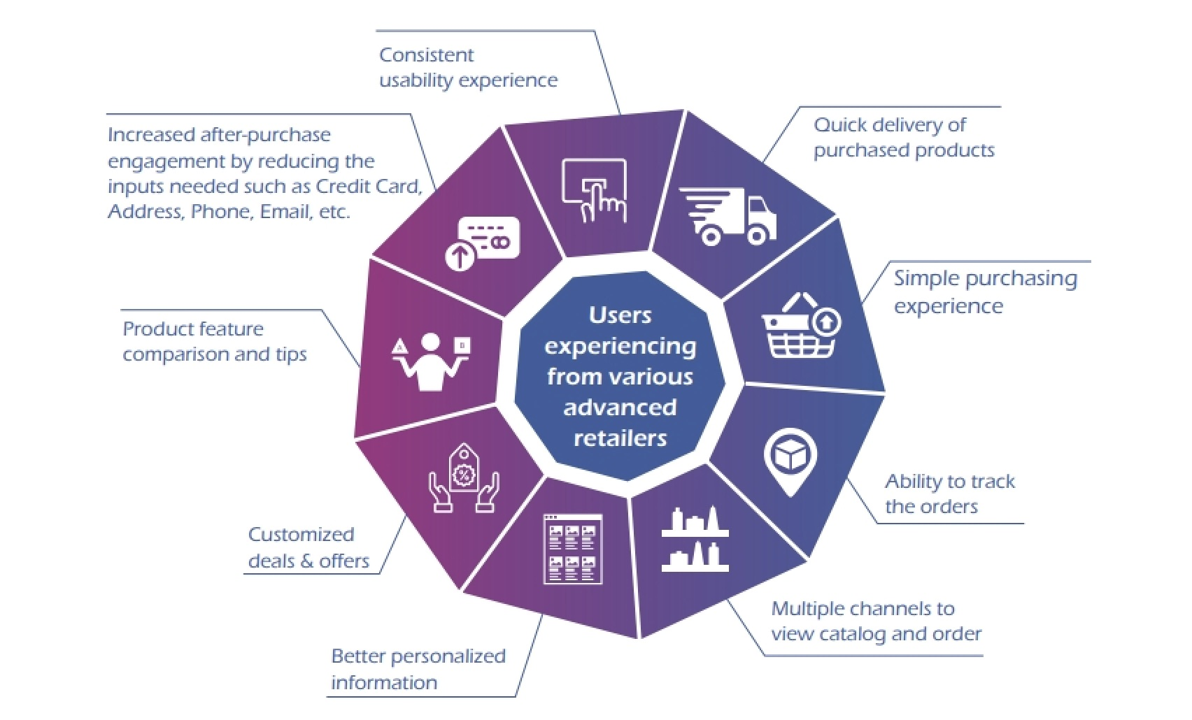 Schematic of how Aspire AURUS supports omnichannel retail